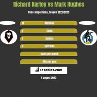 Richard Nartey vs Mark Hughes h2h player stats