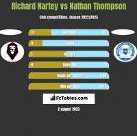 Richard Nartey vs Nathan Thompson h2h player stats