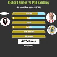 Richard Nartey vs Phil Bardsley h2h player stats