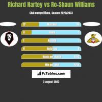 Richard Nartey vs Ro-Shaun Williams h2h player stats