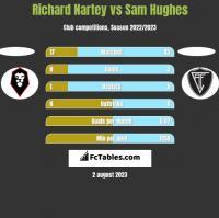 Richard Nartey vs Sam Hughes h2h player stats