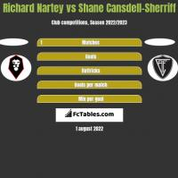 Richard Nartey vs Shane Cansdell-Sherriff h2h player stats