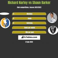 Richard Nartey vs Shaun Barker h2h player stats