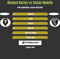 Richard Nartey vs Stefan Maletic h2h player stats