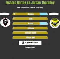 Richard Nartey vs Jordan Thorniley h2h player stats