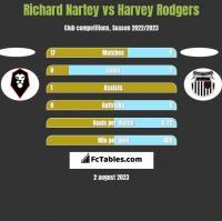 Richard Nartey vs Harvey Rodgers h2h player stats