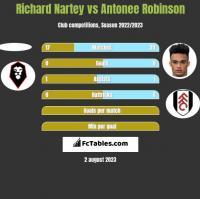 Richard Nartey vs Antonee Robinson h2h player stats