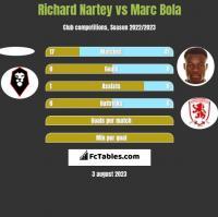 Richard Nartey vs Marc Bola h2h player stats
