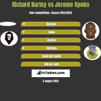 Richard Nartey vs Jerome Opoku h2h player stats