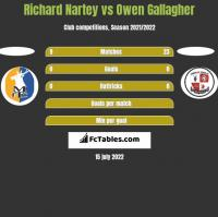 Richard Nartey vs Owen Gallagher h2h player stats