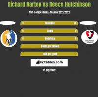 Richard Nartey vs Reece Hutchinson h2h player stats