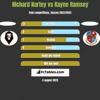 Richard Nartey vs Kayne Ramsey h2h player stats