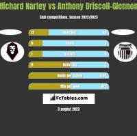 Richard Nartey vs Anthony Driscoll-Glennon h2h player stats