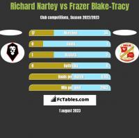 Richard Nartey vs Frazer Blake-Tracy h2h player stats