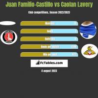 Juan Familio-Castillo vs Caolan Lavery h2h player stats