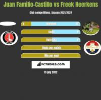 Juan Familio-Castillo vs Freek Heerkens h2h player stats