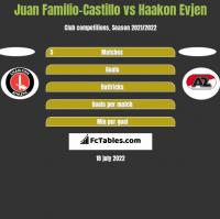 Juan Familio-Castillo vs Haakon Evjen h2h player stats