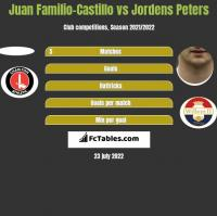 Juan Familio-Castillo vs Jordens Peters h2h player stats