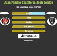 Juan Familio-Castillo vs Josh Gordon h2h player stats