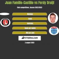 Juan Familio-Castillo vs Ferdy Druijf h2h player stats