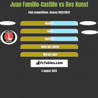 Juan Familio-Castillo vs Des Kunst h2h player stats