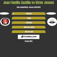 Juan Familio-Castillo vs Victor Jensen h2h player stats