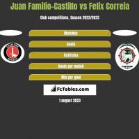 Juan Familio-Castillo vs Felix Correia h2h player stats