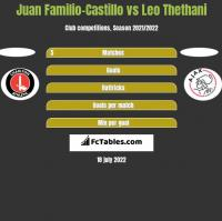 Juan Familio-Castillo vs Leo Thethani h2h player stats