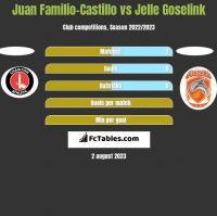 Juan Familio-Castillo vs Jelle Goselink h2h player stats