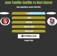 Juan Familio-Castillo vs Naci Unuvar h2h player stats