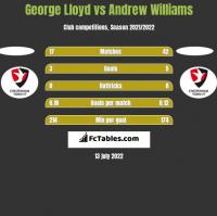 George Lloyd vs Andrew Williams h2h player stats