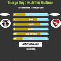George Lloyd vs Arthur Gnahoua h2h player stats