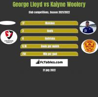 George Lloyd vs Kaiyne Woolery h2h player stats