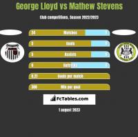 George Lloyd vs Mathew Stevens h2h player stats