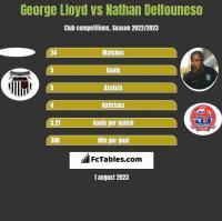 George Lloyd vs Nathan Delfouneso h2h player stats