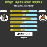 George Lloyd vs Tahvon Campbell h2h player stats