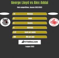 George Lloyd vs Alex Addai h2h player stats