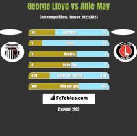 George Lloyd vs Alfie May h2h player stats