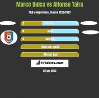 Marco Dulca vs Alfonso Taira h2h player stats