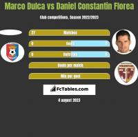 Marco Dulca vs Daniel Constantin Florea h2h player stats