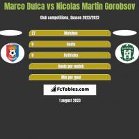 Marco Dulca vs Nicolas Martin Gorobsov h2h player stats