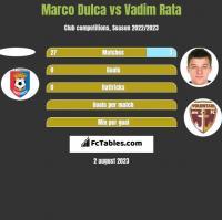 Marco Dulca vs Vadim Rata h2h player stats