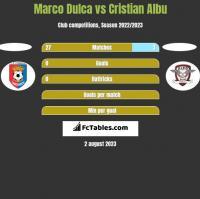Marco Dulca vs Cristian Albu h2h player stats