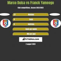 Marco Dulca vs Franck Yameogo h2h player stats