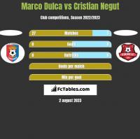 Marco Dulca vs Cristian Negut h2h player stats