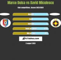 Marco Dulca vs David Miculescu h2h player stats