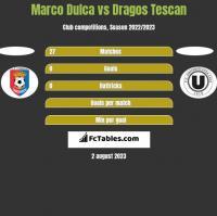 Marco Dulca vs Dragos Tescan h2h player stats