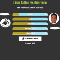 Liam Cullen vs Guerrero h2h player stats