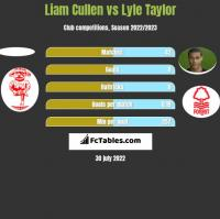 Liam Cullen vs Lyle Taylor h2h player stats