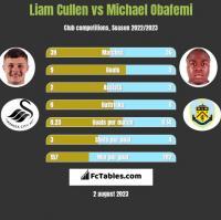 Liam Cullen vs Michael Obafemi h2h player stats